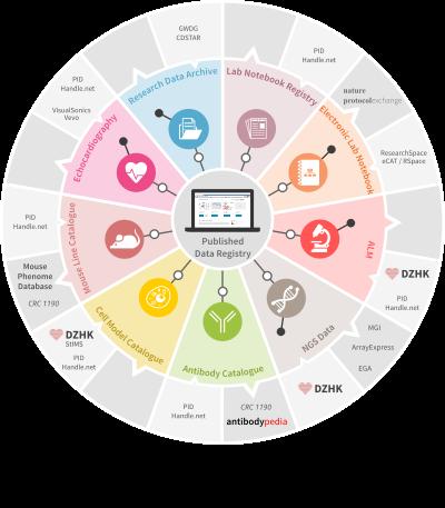 CRC 1002 - Research Data Platform